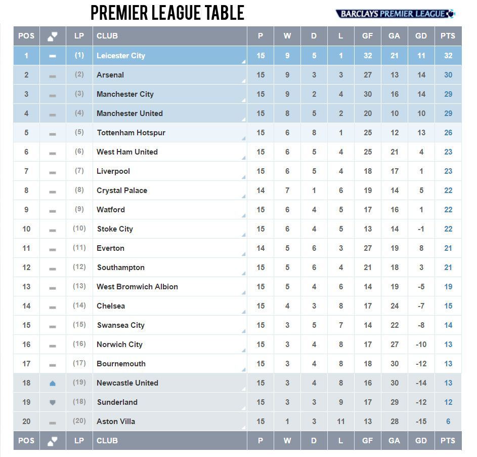 Premier league table right now for 1 league table