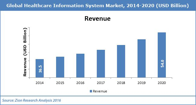 Global Healthcare Information System Market Industry