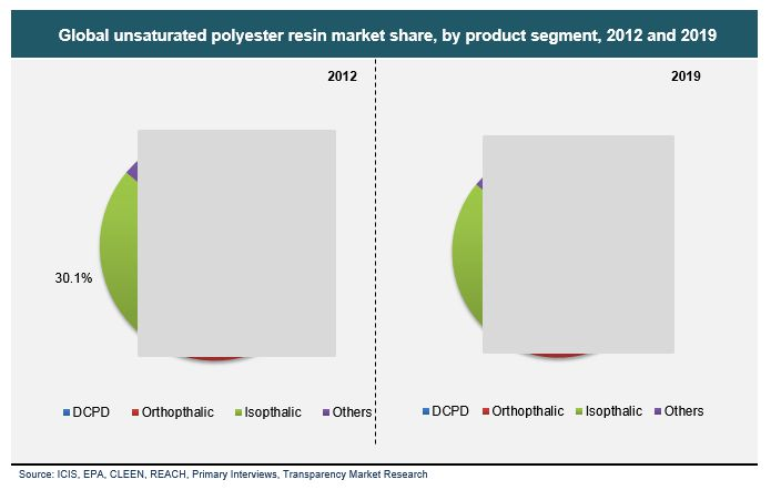 global and china unsaturated polyester resin (prweb) july 03, 2014 -- the global unsaturated polyester resin (upr) market is lined up for high growth and huge demand from emerging economies over the next.