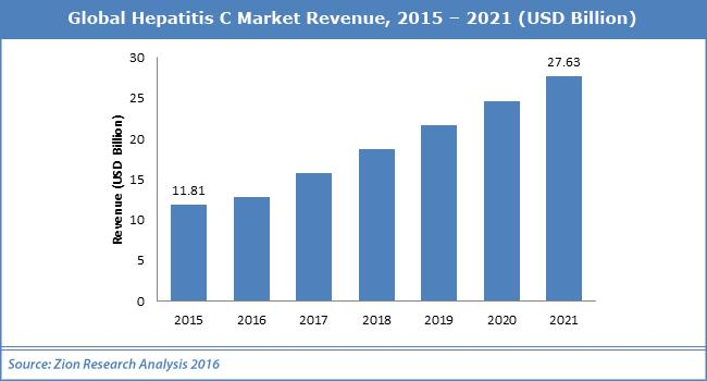 global hepatitis c market 2014 2018 2018 market research report on global hepatitis c treatment published in apr 2018 available for us $ 2900 at deepresearchreportscom - buy now.