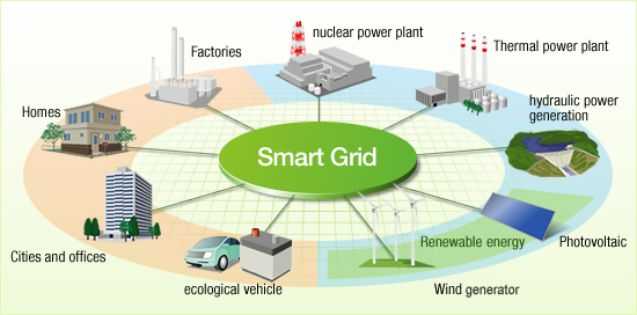 whats the buzz on smart grids case study Engineering and management in systems case studies of systems engineering and management in systems acquisition case study information view project management case studies and successful project management examples for a variety of industries from pm solutions.