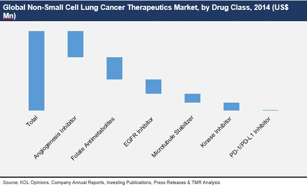 global non small cell lung cancer market Non-small cell lung cancer occurs when normal cells grow and multiply without control after undergoing a cell transformation lung cancer is the leading cause of cancer deaths worldwide, and the incidence of lung cancer is increasing significantly.