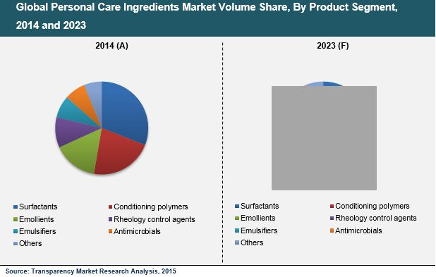 market analysis for european personal care North america beauty and personal care product market forecast 2018-2026 market share analysis of key players in united europe pet food market forecast 2018.