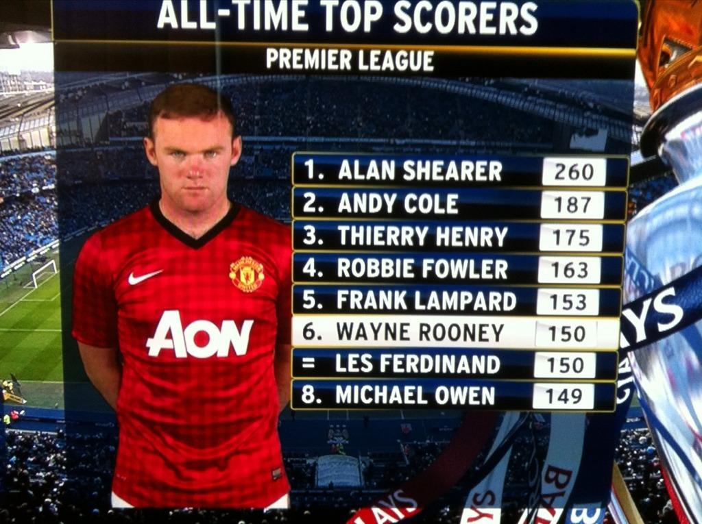 premier league all time top scorers