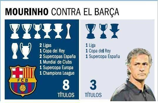 trophies won by barcelona and real madrid during mourinho