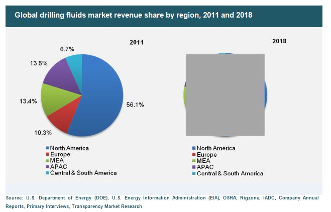 global drilling fluids market 2014 to Biocides applications for oilfield are stimulation fluids, drilling,  global natural extracts market (2014  and bio based solvents market - chemicals and.