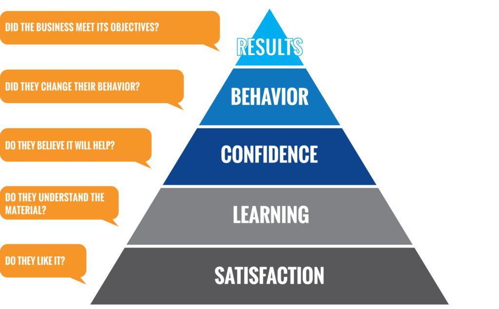 measuring effectiveness of training program