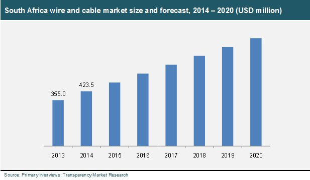wire market statistics A few key players in the wire and cable market include belden inc, cords cable industries, limited, finolex cables, torrent cables, chongqing yuneng, taishan electric wire and cable, enfield cables, ls cable & system, hitachi cable and marlin wire.