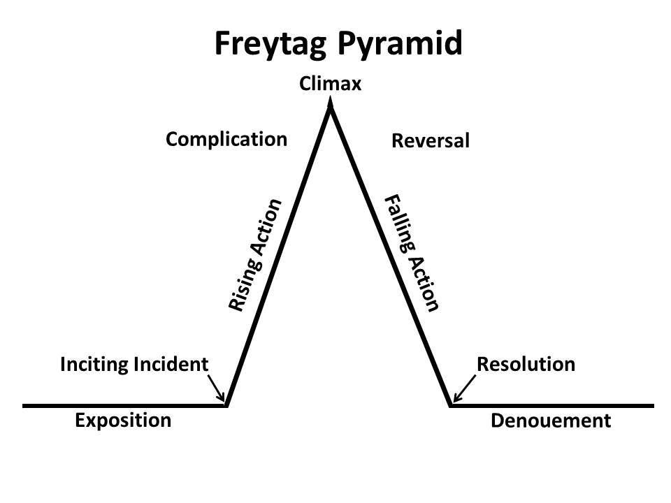 "freytag pyramid analysis of plot and theme story of an hour The climax of kate chopin's ""the story of an hour,"" is mrs mallard's realization that she is free to be her own woman having just received news of her husband's death, she spends an hour in contemplation of the possible, not grieving as one would expect known to have heart trouble."