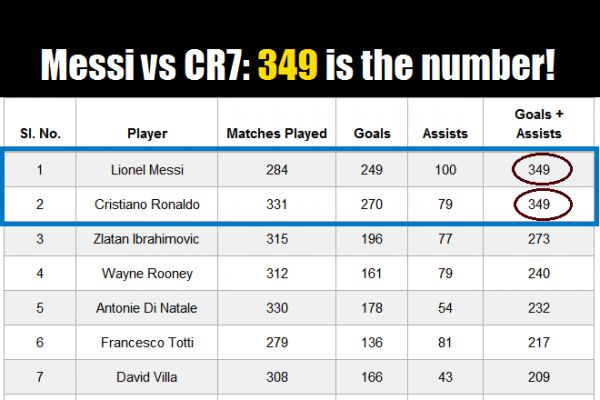 messi vs ronaldo rivalry 349 is the number one matchday from el clasico
