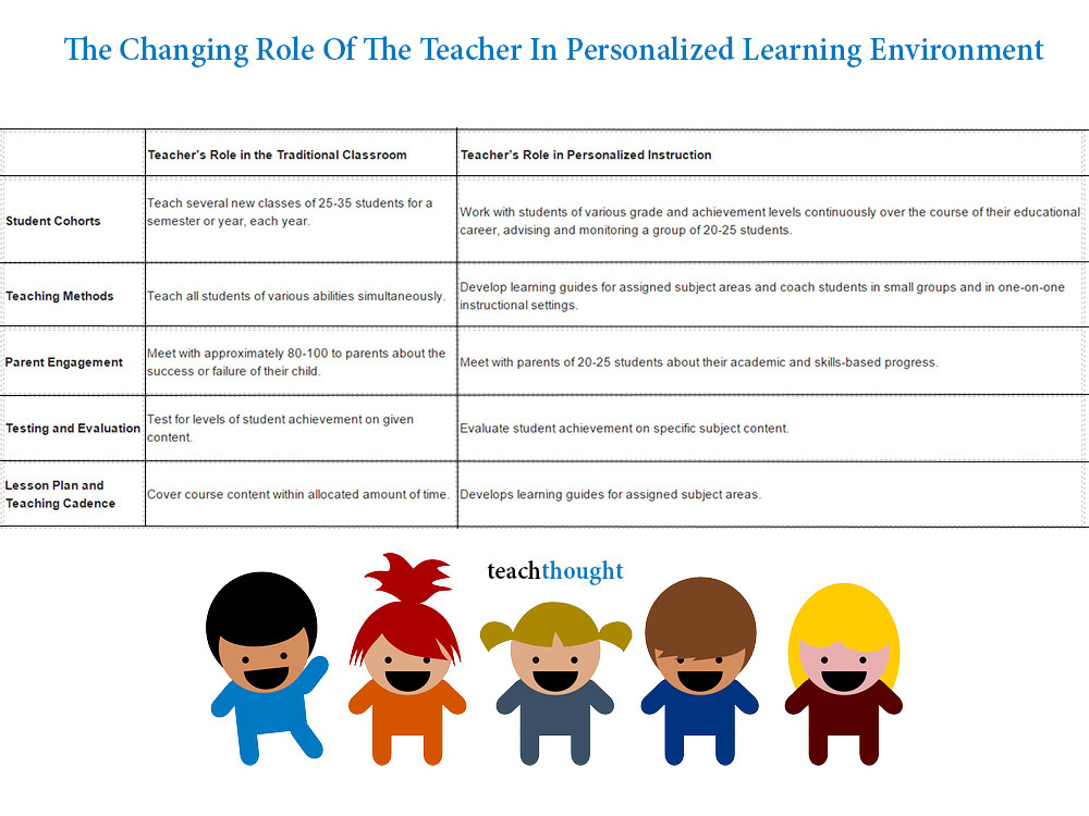 role of the teacher in personality development of students A case study of student and teacher my role in this case between students and their teachers are essential to the development of all students in.