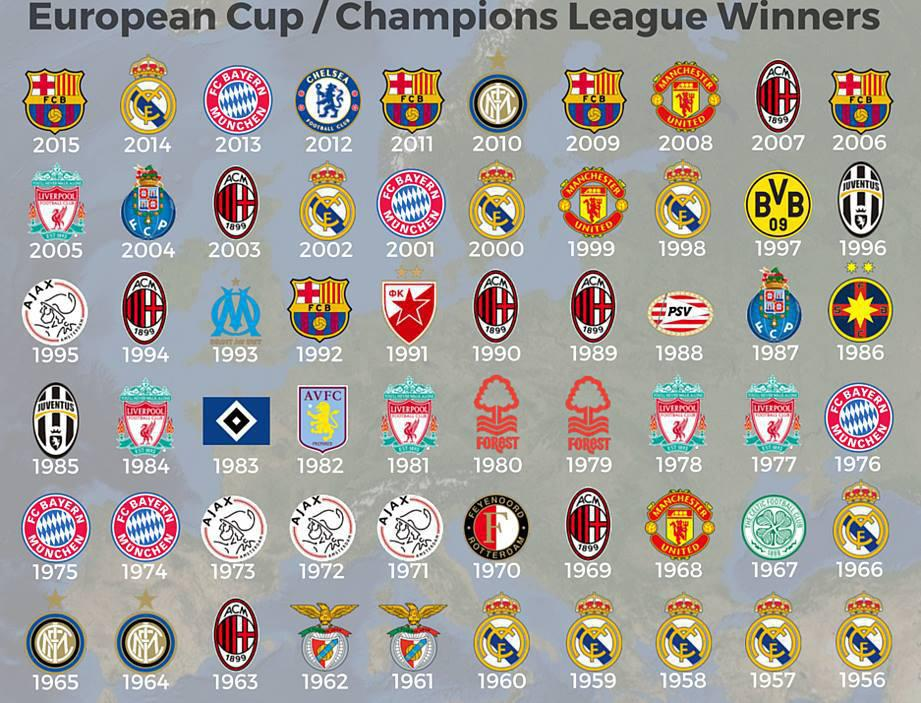 Image Result For S C Football News