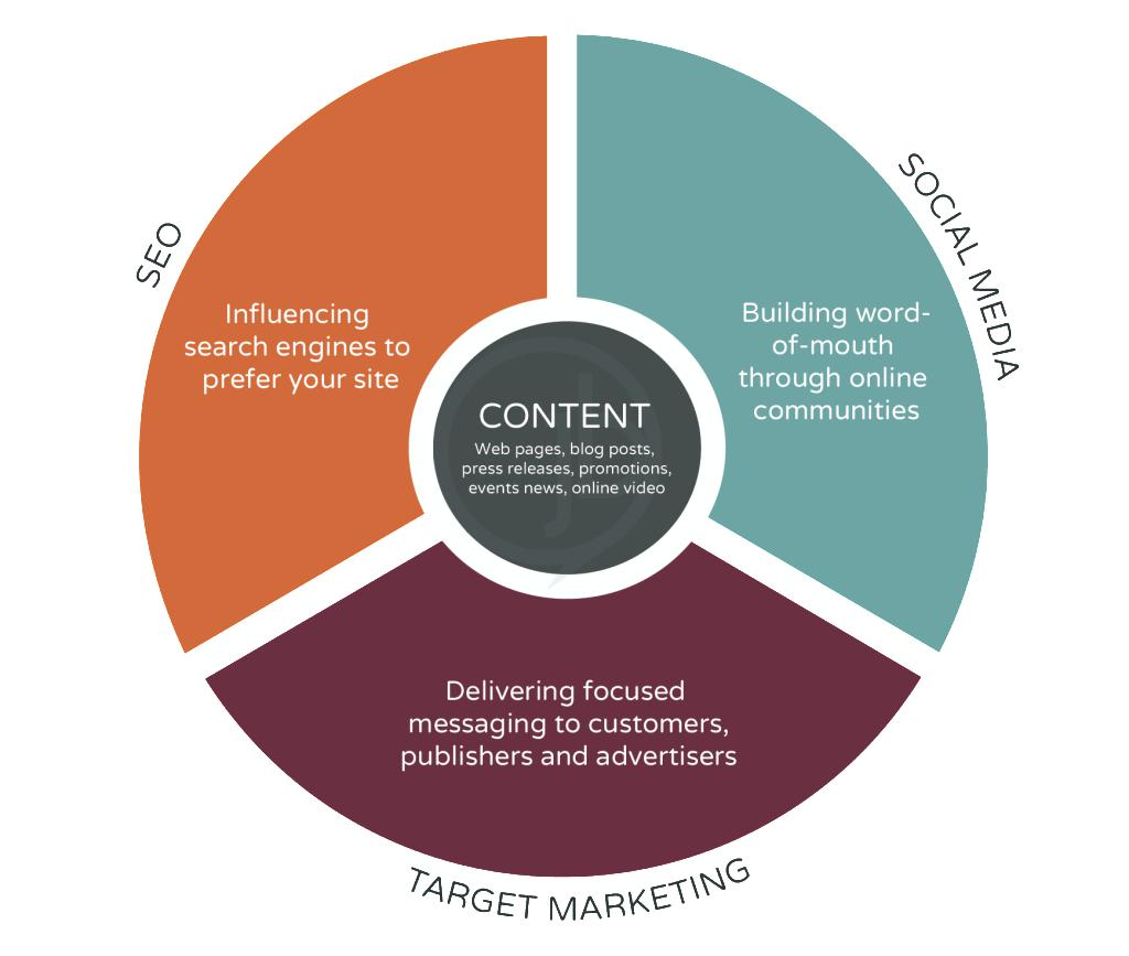 the target audiences in mcdonald company and the marketing influence