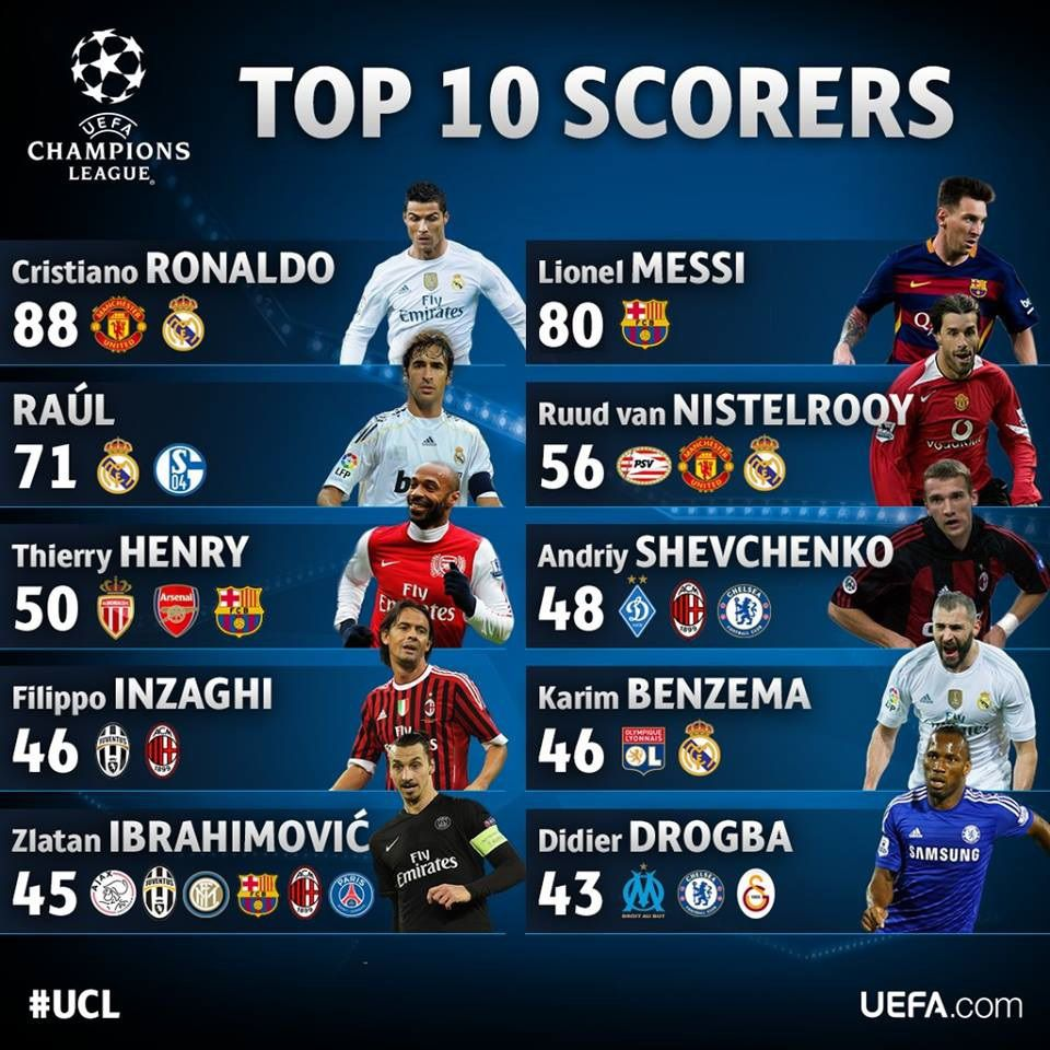 Champions League Top Scorers