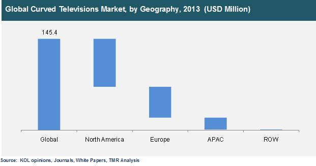 global 3d tv market size analysis 3d animation market - global industry growth, size, share, trends, analysis and forecast to 2020 research report by grand view research, inc.