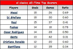 el clasico all time top scorers