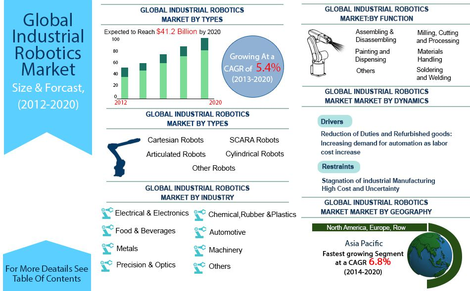 global industrial robotics industry survey forecast Summary this report studies the global industrial robotics market status and forecast, categorizes the global industrial robotics market size (value & volume) by manufacturers, type, application, and region.