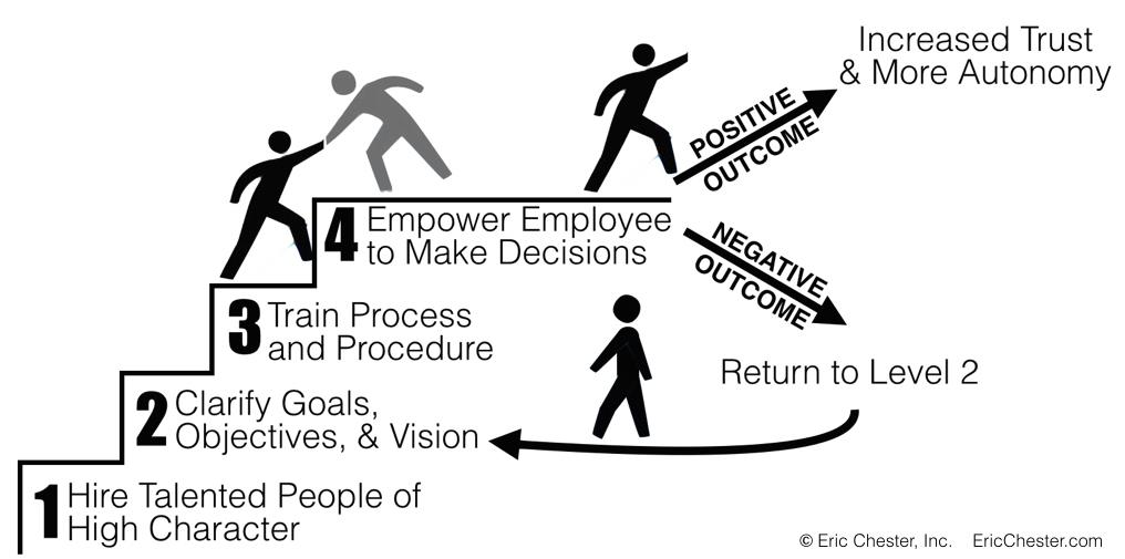employee empowerment is the only way Employee empowerment of new there is the possibility of higher quality if the employee possessed the desire the only way to confront these perceptions is.