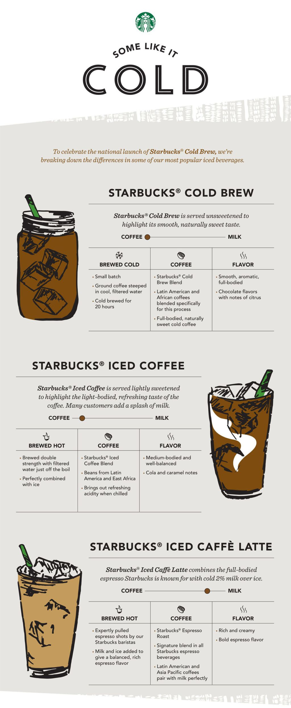 an analysis of the budget type alternatives for starbucks a multinational coffee and coffee house ch Read more about coffee health benefits here menu consumer news harvard study is the latest to indicate coffee helps fight type 2 a multinational.