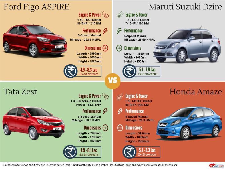 Ford Figo Diesel Car Price In Chennai