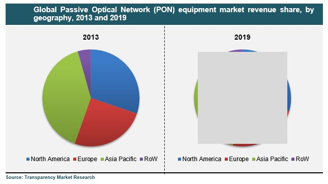 global passive component market size share trends Electronic components distributors - comprehensive guide to industry  information,  market analysis and trends, historical and forecast sales volume  by product  active, passive, and interconnecting electronic components:  technologies  global industry analysis, market share, drivers, restraints,  growth, and forecast.