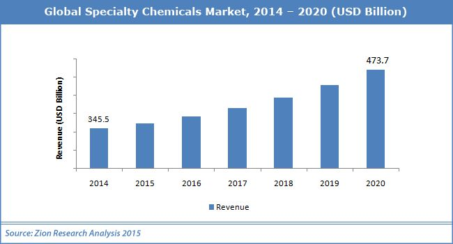 specialty paper market global industry analysis Specialty pulp and paper chemicals (basic, functional, bleaching and process chemicals) market - global industry analysis, size, share, growth, trends and forecast 2013 - 2019.
