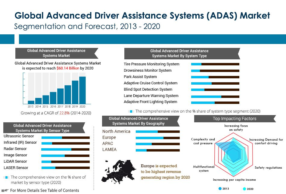 advanced driver assistance systems adas market by component geography and forecast 2013 2020. Black Bedroom Furniture Sets. Home Design Ideas