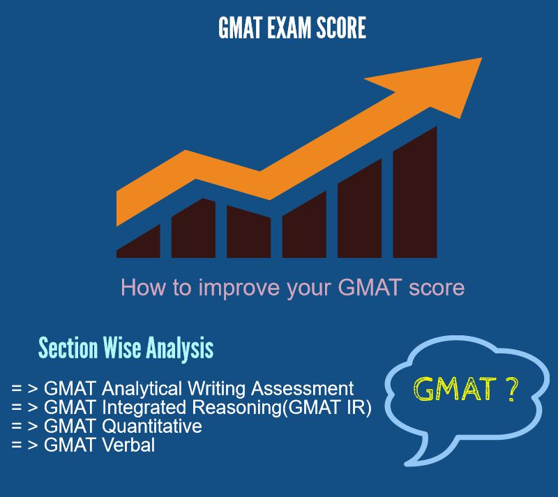 gmat essay section score