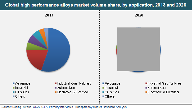 global nanocomposites market size analysis share The report on global nanocomposites market evaluates the growth trends of the industry through historical study and estimates future prospects based on comprehensive research the report extensively provides the market share, growth, trends and forecasts for the period 2015-2022.