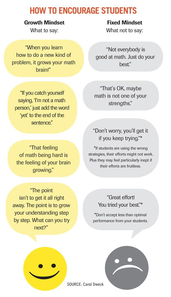 when using the growth mindset