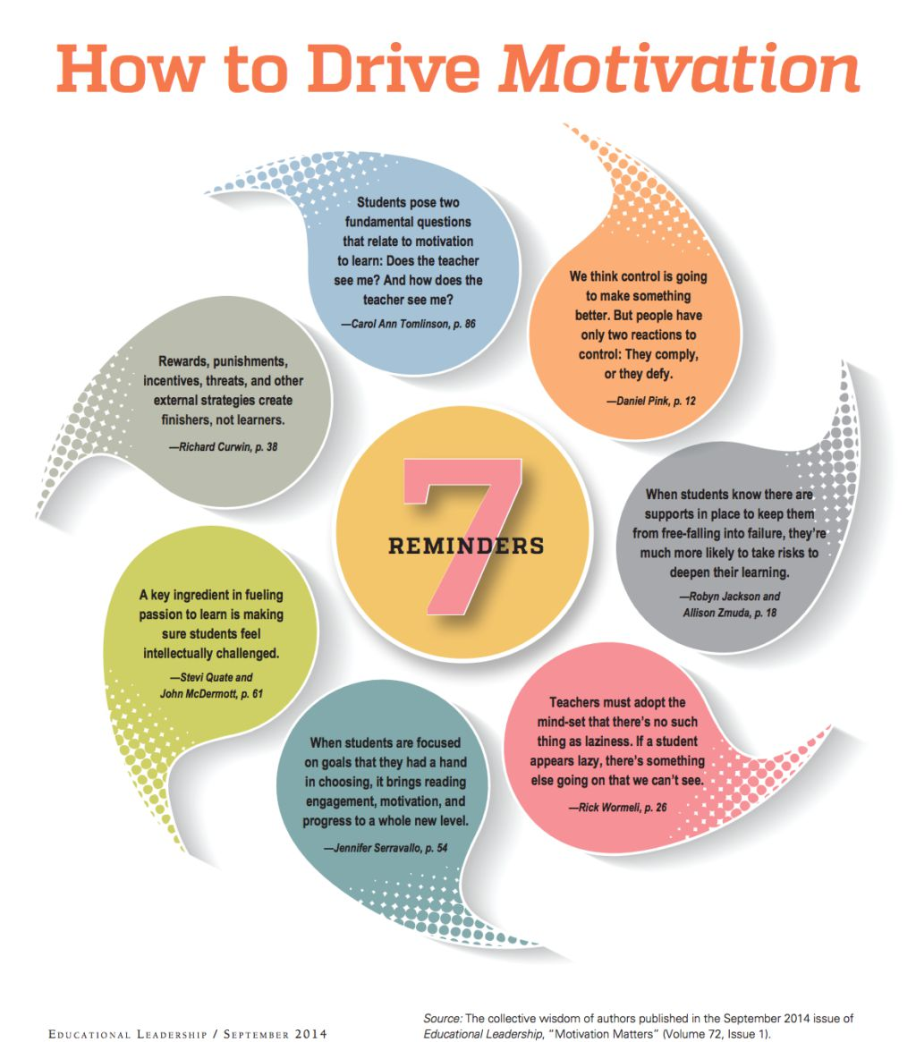 motivation learning strategies in the classroom In particular i concerned myself with a relatively unknown and yet powerful catalyst of motivation, self-efficacy, or expectancy of success, which, if nurtured regularly and adequately in the classroom can majorly impact learning.