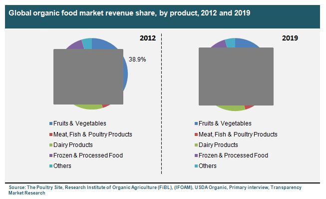 china frozen food market size share Overview of china food and meat industry  china's fast economic growth and  urbanization since 1978  frozen pork offal 57,4% pork import by item the  trend of china mutton import 12  oil and rice taking up a market share of 15%.