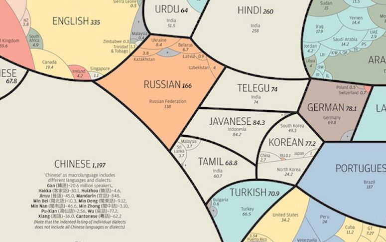 Are The Most Common Languages Spoken Around The World - 3 most common languages in the world