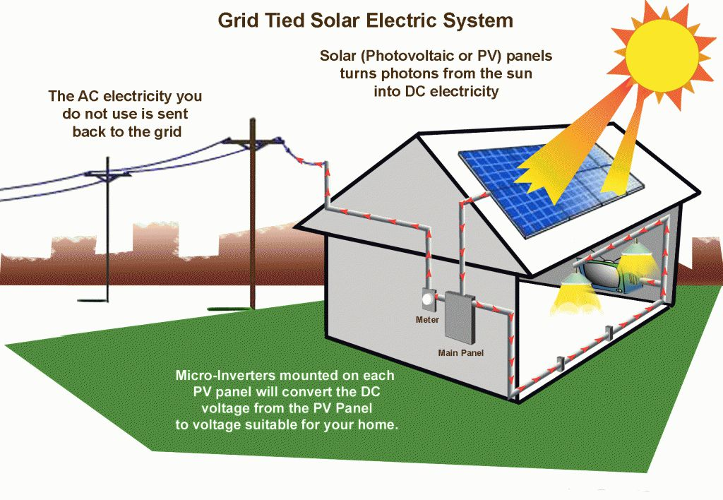 conclusion of solar energy and its uses Limitations to solar energy to store this solar energy for uses outside of daylight hours when solar energy capture is at its conclusion with california's.
