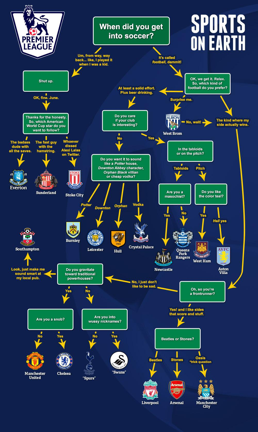 Flowchart who should you root for in the epl for Epl table 98 99