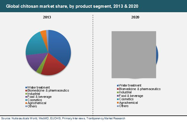 industry report about cosmetic industry