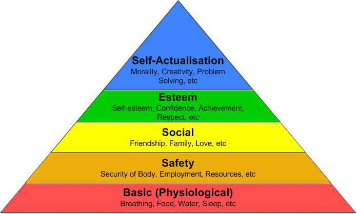 how would you solve this problem using maslow s motivational theory