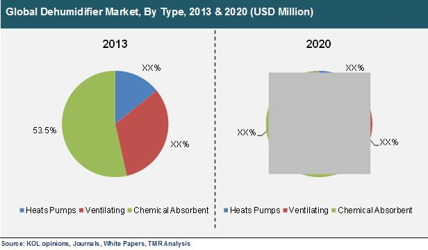 worldwide geotextiles market 2014 to 2020 Worldwide industrial logistics robotics markets are increasingly diversified, poised to achieve significant growth in every industry segment as production of goods and services embrace automated process, logistics robots are being used to adapt conveyor belts, end of the line tasks, and loading to a flexible systems approach.