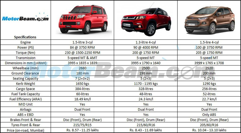 Image Result For Ford Ecosport Vs Baleno