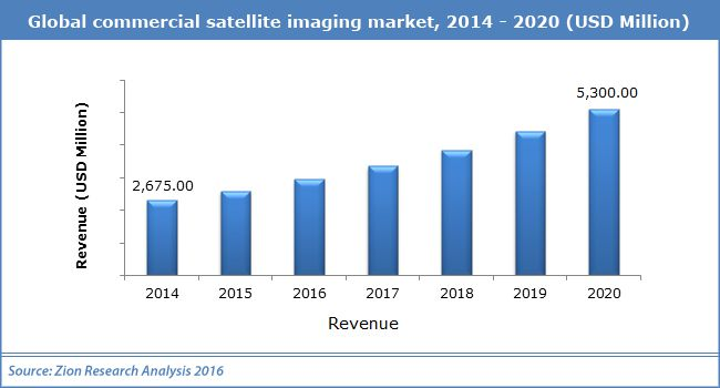 Global Commercial Satellite Imaging Market Industry