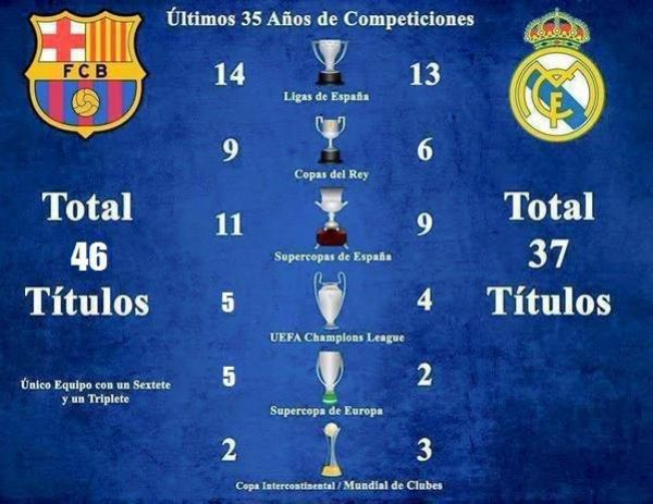 Real Madrid Vs Barcelona Ultimos 10 A�os